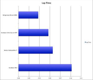 Snow Tire Lap Time Average