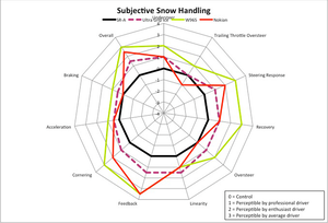"""Spider graph shows the differences in all aspects of the snow tires' performance. The farther from the center """"base"""" tire's performance, the better. CLICK ON GRAPH TO VIEW LARGER."""