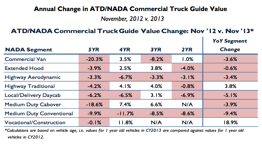Medium Duty Used Truck Market Flat Cabover Prices Slip