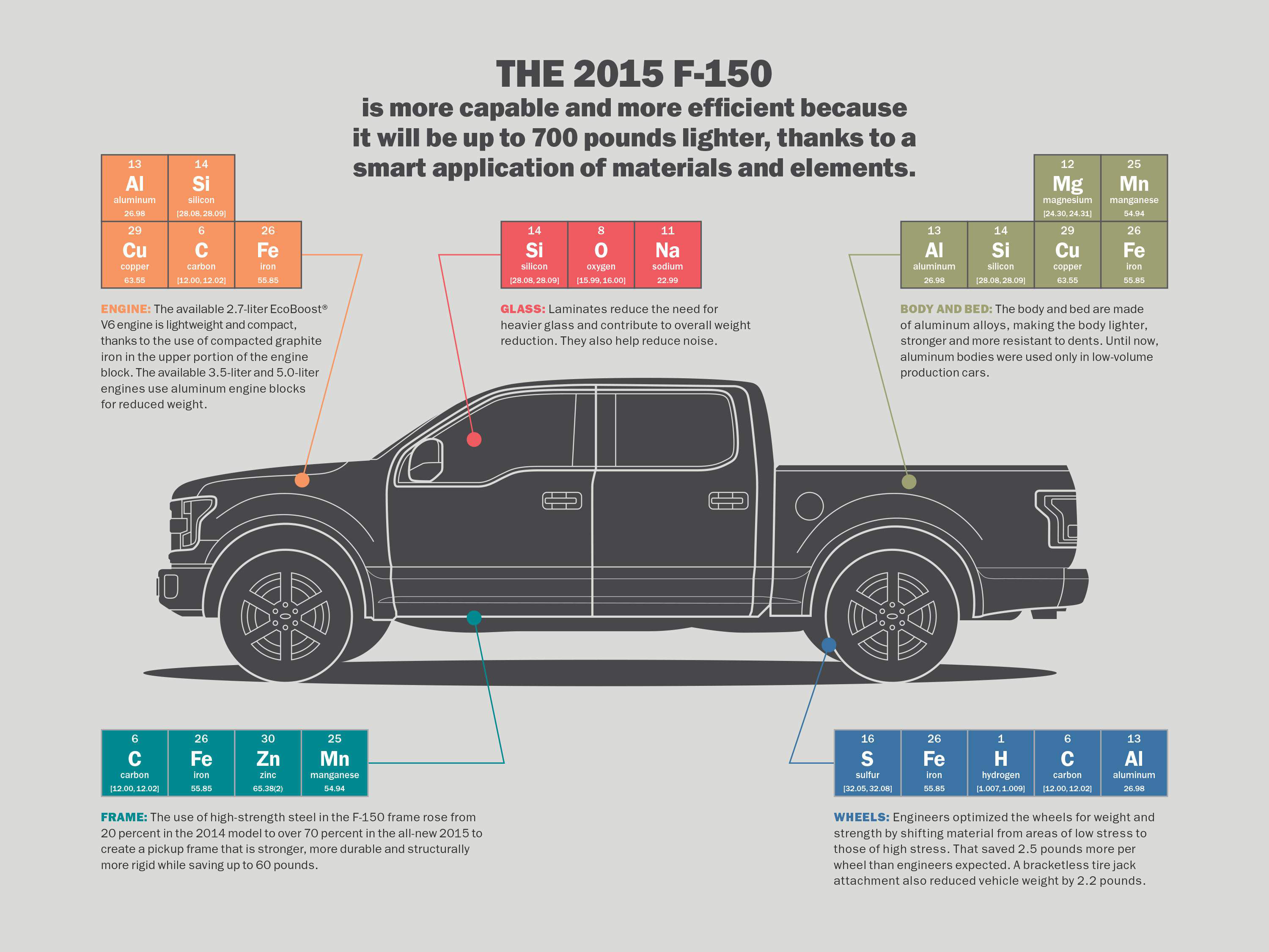 INFOGRAPHIC: Periodic tables of an F-150 | Medium Duty Work Truck Info
