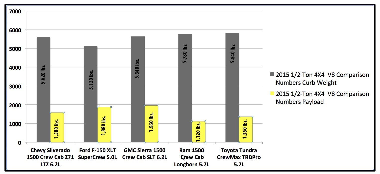 All Chevy chevy 1500 weight : 1/2-ton Pickup Shootout: 5 trucks, 5 days, 1 winner | Medium Duty ...