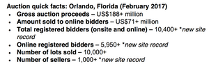 Quick facts for Orlando Ritchie Bros. auction