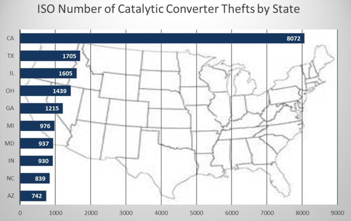NICB-vehicle-theft-by-state-catalytic-converter