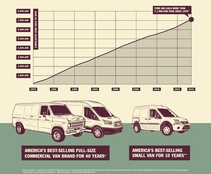 Ford-van-sales