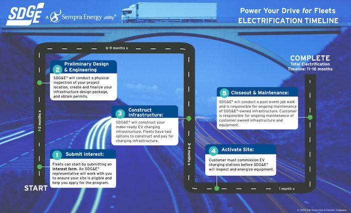 charging-trucks-california-utility